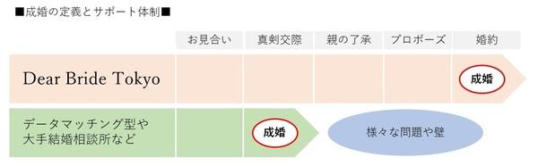 dear-bride-tokyo-support.jpg